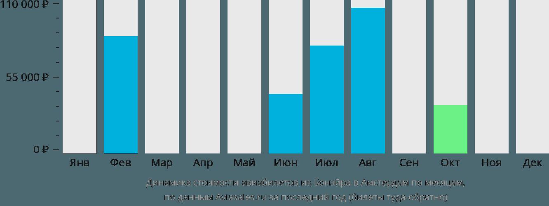 Динамика стоимости авиабилетов из Бонэйра в Амстердам по месяцам