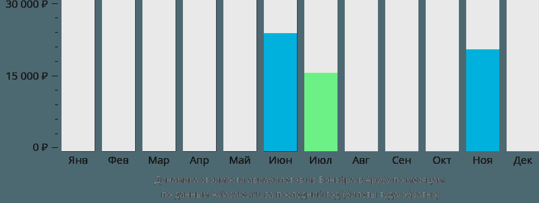 Динамика стоимости авиабилетов из Бонэйра в Арубу по месяцам