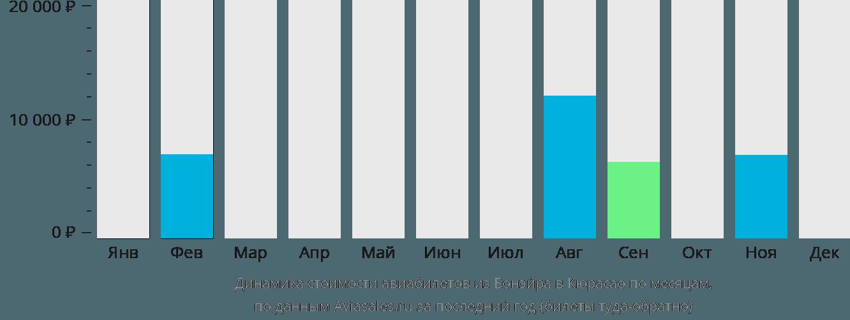 Динамика стоимости авиабилетов из Бонэйра в Кюрасао по месяцам