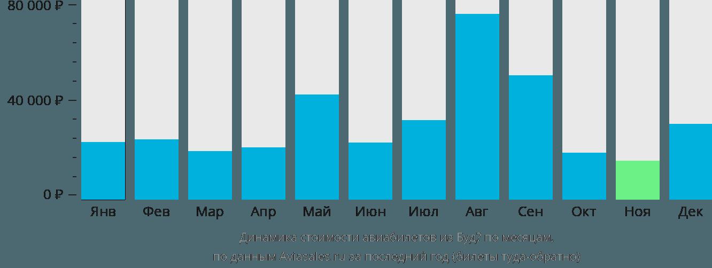 Динамика стоимости авиабилетов из Будё по месяцам