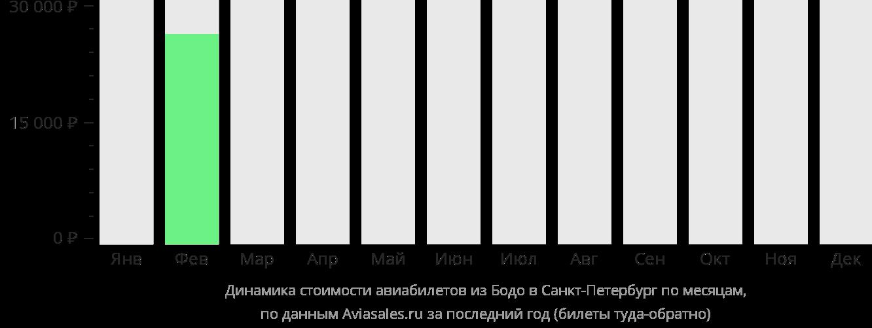 Динамика стоимости авиабилетов из Будё в Санкт-Петербург по месяцам