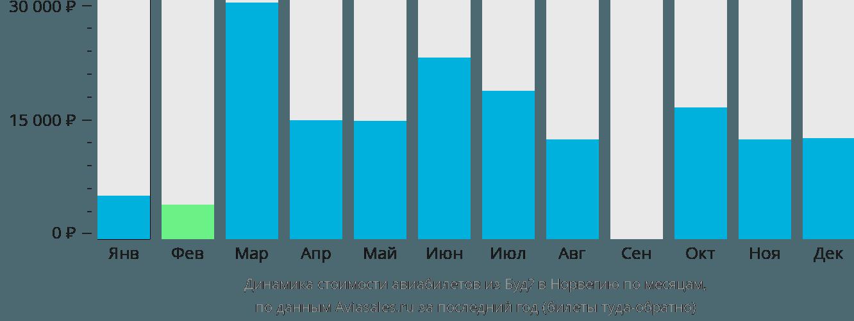 Динамика стоимости авиабилетов из Будё в Норвегию по месяцам