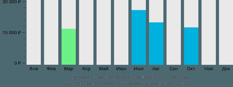 Динамика стоимости авиабилетов из Будё в Осло по месяцам