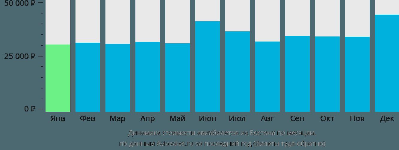 Динамика стоимости авиабилетов из Бостона по месяцам