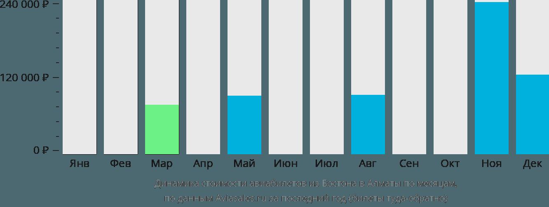 Динамика стоимости авиабилетов из Бостона в Алматы по месяцам