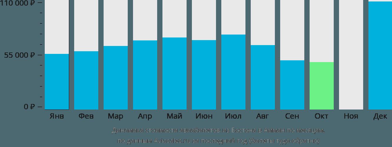 Динамика стоимости авиабилетов из Бостона в Амман по месяцам