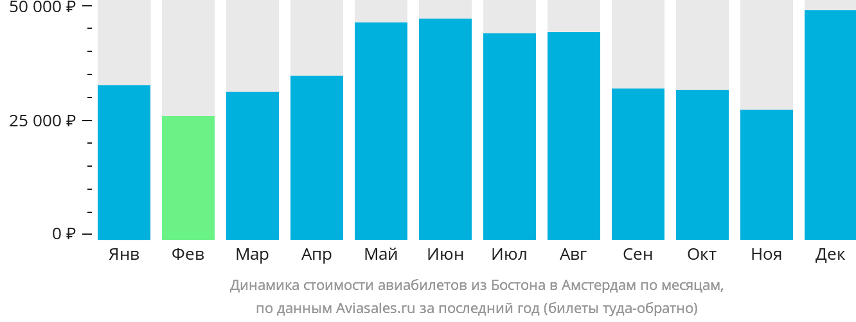 Динамика стоимости авиабилетов из Бостона в Амстердам по месяцам