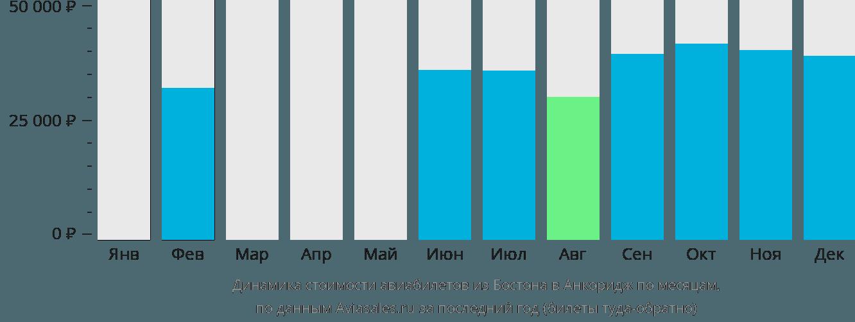 Динамика стоимости авиабилетов из Бостона в Анкоридж по месяцам