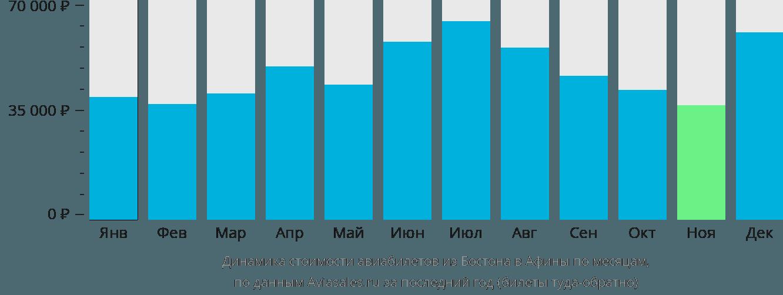 Динамика стоимости авиабилетов из Бостона в Афины по месяцам