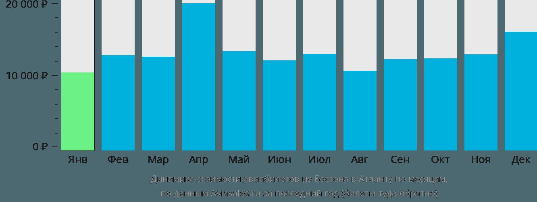 Динамика стоимости авиабилетов из Бостона в Атланту по месяцам