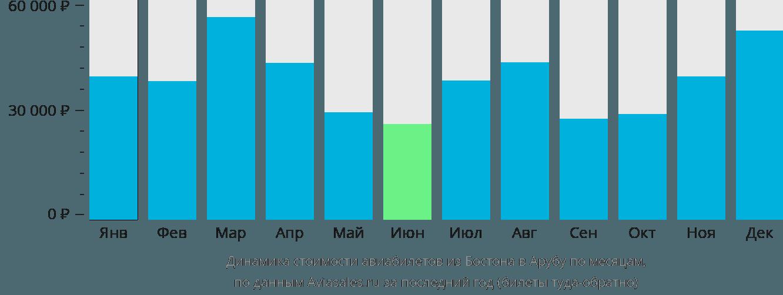Динамика стоимости авиабилетов из Бостона в Арубу по месяцам