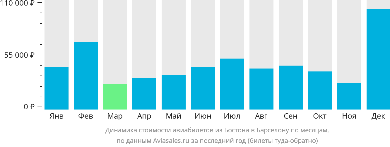Динамика стоимости авиабилетов из Бостона в Барселону по месяцам