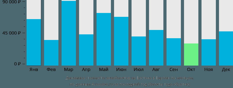 Динамика стоимости авиабилетов из Бостона в Берлин по месяцам