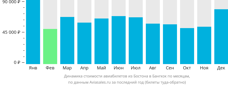 Динамика стоимости авиабилетов из Бостона в Бангкок по месяцам