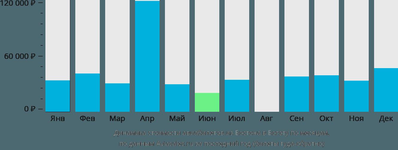Динамика стоимости авиабилетов из Бостона в Боготу по месяцам