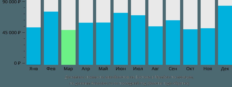 Динамика стоимости авиабилетов из Бостона в Мумбаи по месяцам