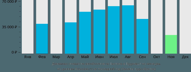 Динамика стоимости авиабилетов из Бостона в Будапешт по месяцам