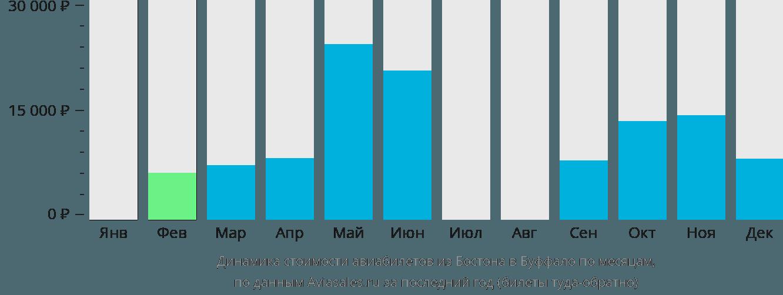 Динамика стоимости авиабилетов из Бостона в Буффало по месяцам