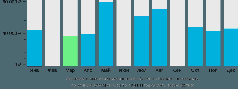 Динамика стоимости авиабилетов из Бостона в Бухарест по месяцам