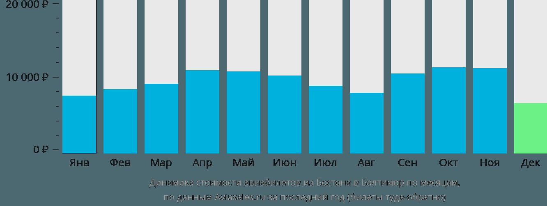 Динамика стоимости авиабилетов из Бостона в Балтимор по месяцам