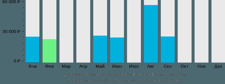 Динамика стоимости авиабилетов из Бостона в Белиз-Сити по месяцам