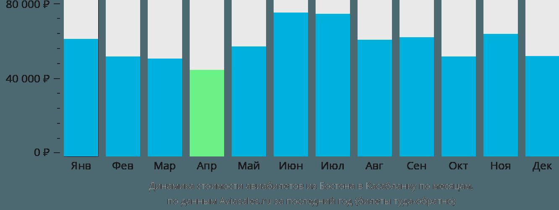 Динамика стоимости авиабилетов из Бостона в Касабланку по месяцам