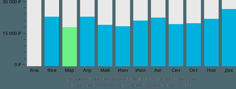 Динамика стоимости авиабилетов из Бостона в Канаду по месяцам