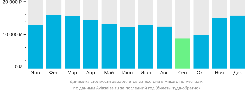 Динамика стоимости авиабилетов из Бостона в Чикаго по месяцам