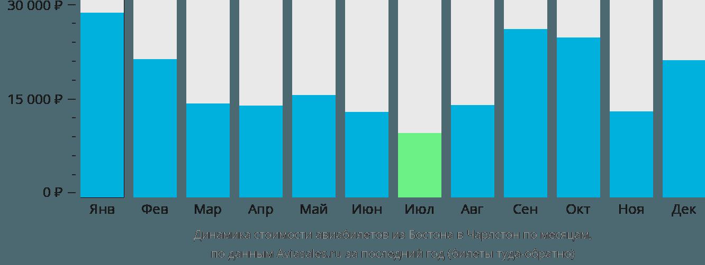 Динамика стоимости авиабилетов из Бостона в Чарлстон по месяцам