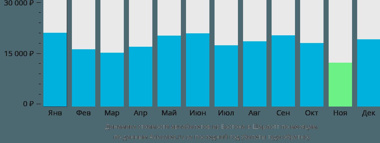 Динамика стоимости авиабилетов из Бостона в Шарлотт по месяцам