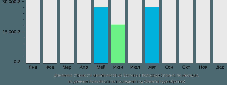 Динамика стоимости авиабилетов из Бостона в Колорадо-Спрингс по месяцам