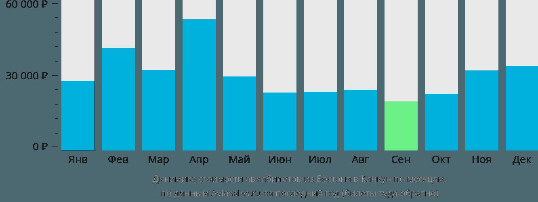 Динамика стоимости авиабилетов из Бостона в Канкун по месяцам