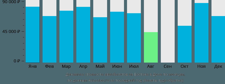 Динамика стоимости авиабилетов из Бостона в Дели по месяцам