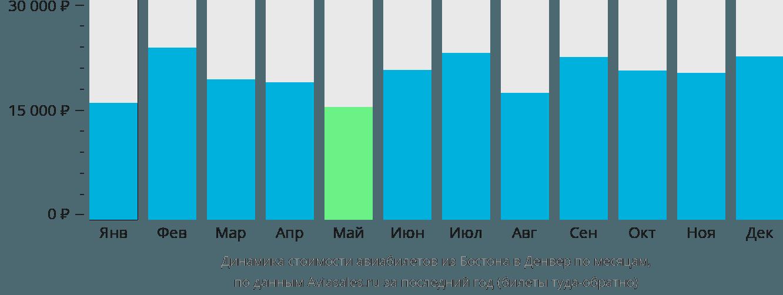 Динамика стоимости авиабилетов из Бостона в Денвер по месяцам