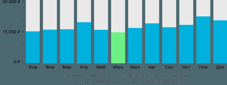 Динамика стоимости авиабилетов из Бостона в Даллас по месяцам