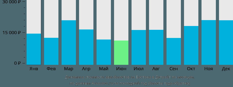 Динамика стоимости авиабилетов из Бостона в Детройт по месяцам