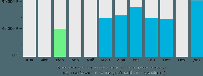 Динамика стоимости авиабилетов из Бостона в Ереван по месяцам