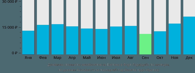 Динамика стоимости авиабилетов из Бостона в Форт-Лодердейл по месяцам