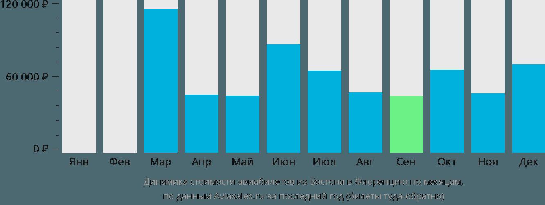 Динамика стоимости авиабилетов из Бостона в Флоренцию по месяцам