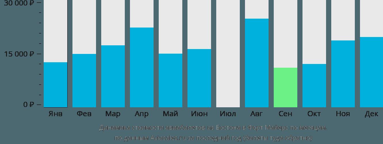 Динамика стоимости авиабилетов из Бостона в Форт Майерс по месяцам
