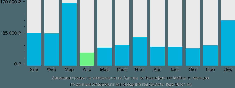 Динамика стоимости авиабилетов из Бостона во Франкфурт-на-Майне по месяцам