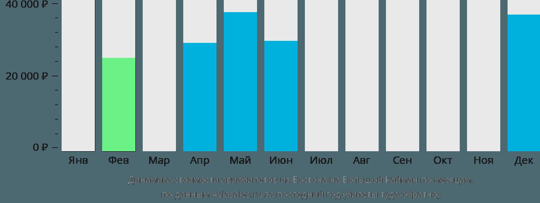 Динамика стоимости авиабилетов из Бостона на Большой Кайман по месяцам