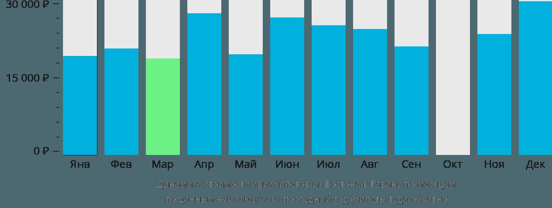Динамика стоимости авиабилетов из Бостона в Гавану по месяцам