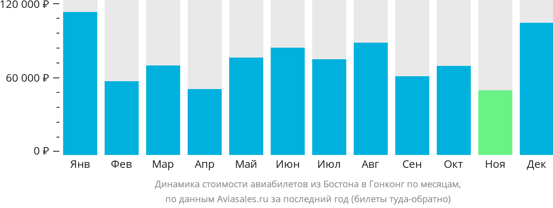 Динамика стоимости авиабилетов из Бостона в Гонконг по месяцам