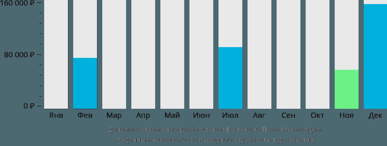 Динамика стоимости авиабилетов из Бостона на Пхукет по месяцам
