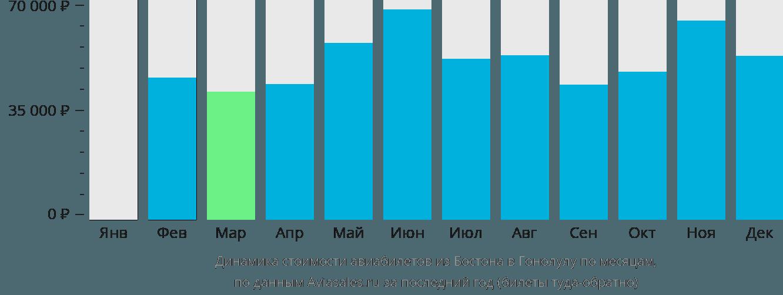 Динамика стоимости авиабилетов из Бостона в Гонолулу по месяцам