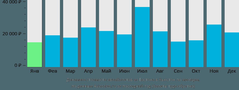 Динамика стоимости авиабилетов из Бостона в Хьюстон по месяцам