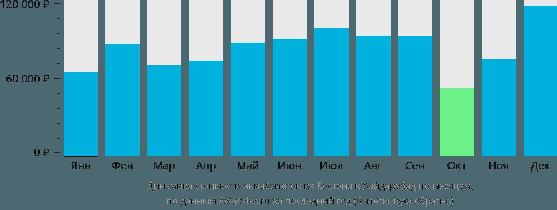 Динамика стоимости авиабилетов из Бостона в Хайдарабад по месяцам