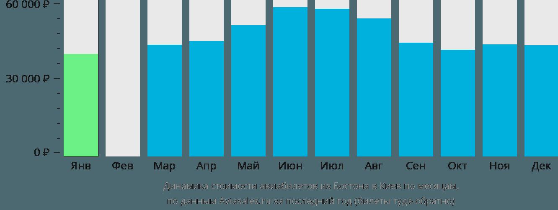 Динамика стоимости авиабилетов из Бостона в Киев по месяцам