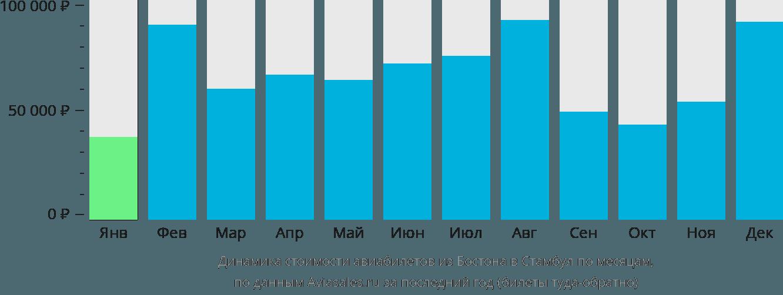 Динамика стоимости авиабилетов из Бостона в Стамбул по месяцам